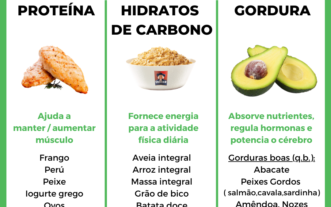 Consumir os macronutrientes e não fugir da gordura!